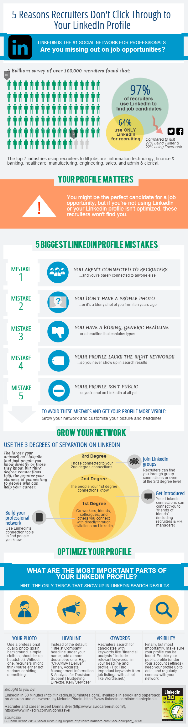 This is an infographic depicting the 5 reasons linkedin recruiters don't click on your profile.